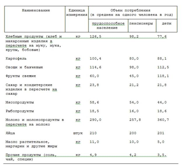 Потребительскую корзину входит стоимость потребительской корзины в россии 2014